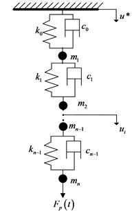 The mechanical model of SRS's longitudinal vibration
