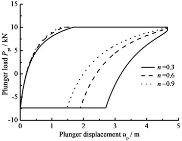 The influence of clearance leakage on plunger load