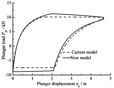 The influence of hydraulic loss and clearance leakage on plunger load