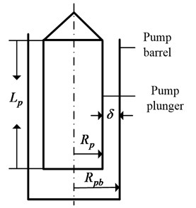 The structure schematic of pump plunger and pump barrel