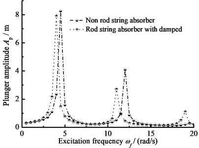 The amplitude-frequency curve