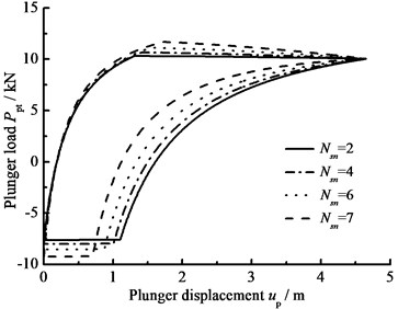 The influence of hydraulic loss on plunger load