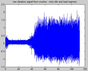 Raw vibration signal a) whole observation and b) part of the signal – without and with load applied (top/bottom respectively)