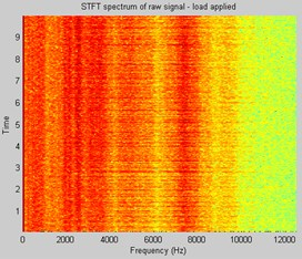 Time-Frequency map (STFT) of vibration signal idle mode a) and b) loaded machine