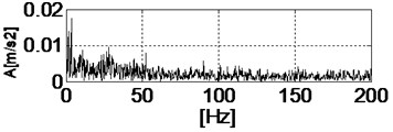 Envelope and envelope spectrum of part of the signal (load was applied)