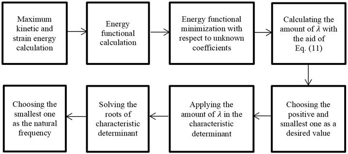 The algorithm of calculating the natural frequency of the system