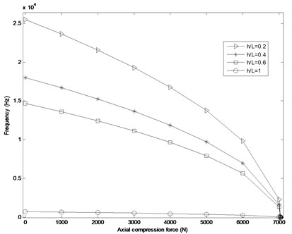 Variation of natural frequency VS axial compression force (N) at different h/L ratios for tungsten FG cylindrical shell and  pm=900×103 Pa
