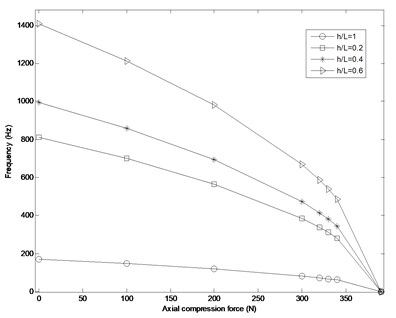 Variation of natural frequency VS axial compression force (N) at different h/L ratios  for tungsten FG cylindrical shell and pm=50×103 Pa