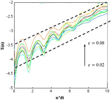 Calculation of the maximal Lyapunov exponent of the torsional vibration,  the effective expansion rate S(n), of which the linear slope in dependence on n*dt (dt= 0.01)  is a robust estimate for the largest Lyapunov exponent