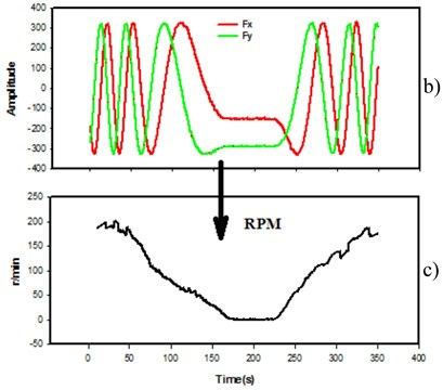 The fluxgate rotation measurement calculation of the rotation speed diagram