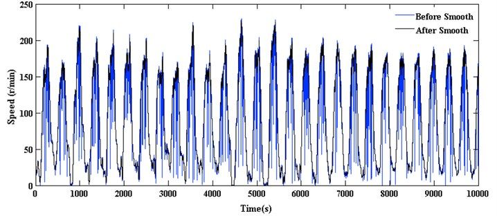 Rotational speed time series (using 10000 data points)