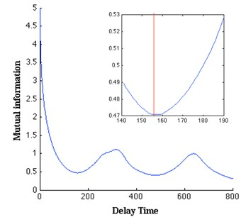 Determination of the proper delay time and embedding dimension of the torsional vibration:  a) the mutual information has the first minimum at τ=157, b) the minimum embedding dimension is 7