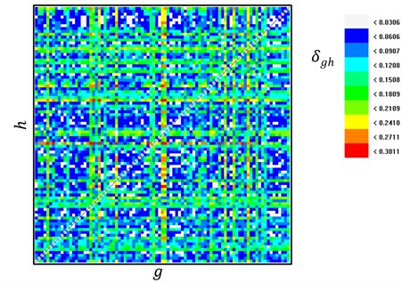 Stationarity test. The color map displays average cross-prediction errors δgh  in dependence on different segment combinations