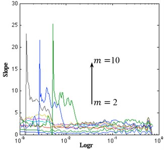 a) Local slope of correlation sum; b) estimated dimension of the attractor for the data set
