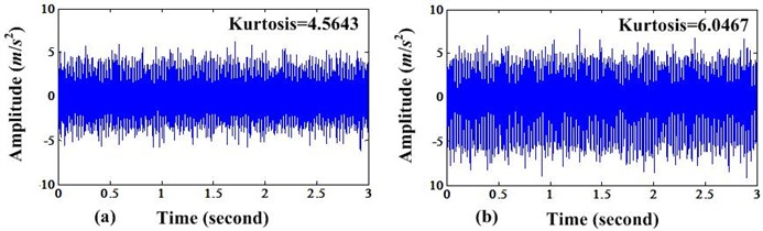 a) Time domain signal before MCKD processing; b) Time domain signal after MCKD processing