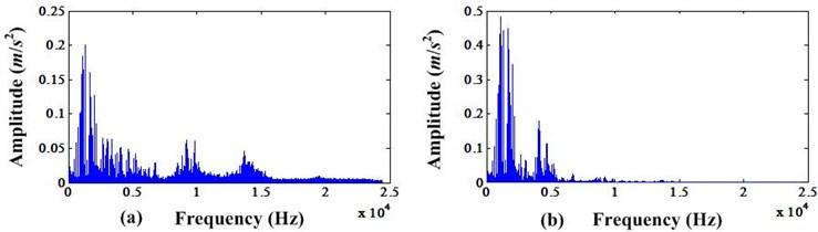 a) FFT spectrum before MCKD processing; b) FFT spectrum after MCKD processing