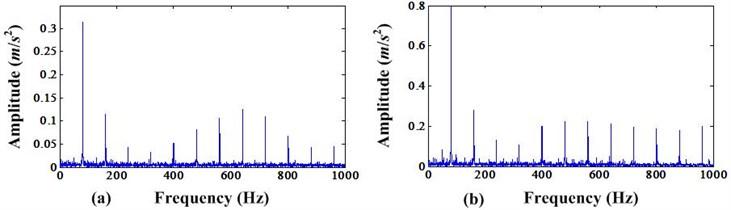 a) Envelope spectrum before MCKD processing; b) Envelope spectrum after MCKD processing