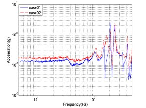 The contrast between two cases' frequency response: a) x-direction input, sensor 1 x-direction response; b) y-direction input, sensor 4 y-direction response
