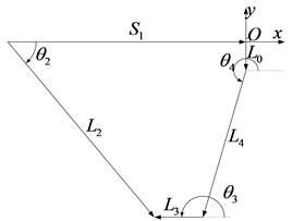 The vector diagram of the  metamorphic mechanism