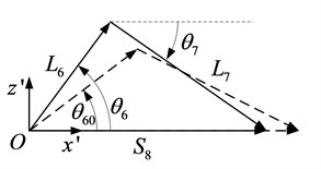 The vector diagram of the locking  crank-slider mechanism