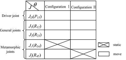 Metamorphic cyclogram of the  metamorphic mechanism