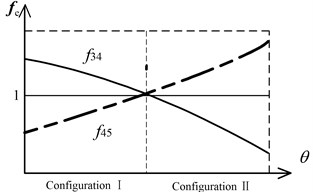Equivalent resistance gradient sketch