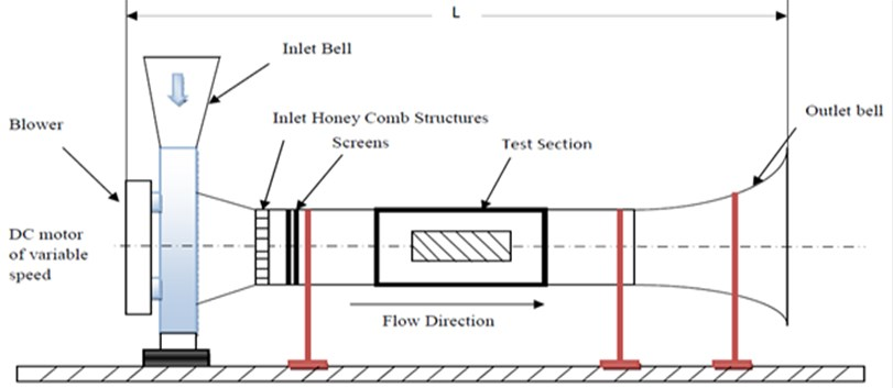 A typical sketch of wind tunnel test equipment