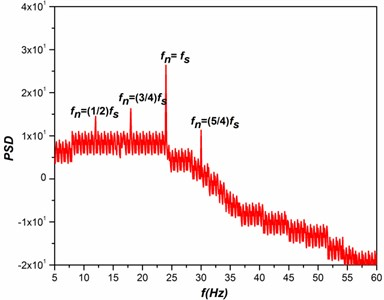 Spectral response with respect to test cylinder vibration