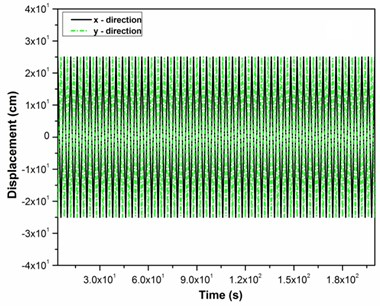 a) Displacement in x and y direction, b) output voltage Vx and Vy versus vibration amplitude  in x and y direction
