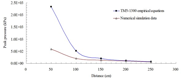 Peak blast pressure values from numerical analysis and empirical equations