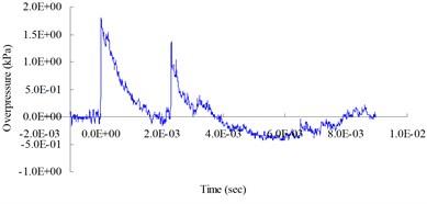0.25 (lb) TNT blast pressure duration curve at 300 cm from the blast center, maximum peak pressure 18.00 kPa