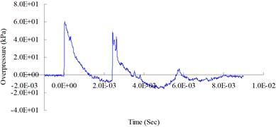 0.5 (lb) TNT blast pressure duration curve at 200 cm from the blast center, maximum peak pressure 60.44 kPa