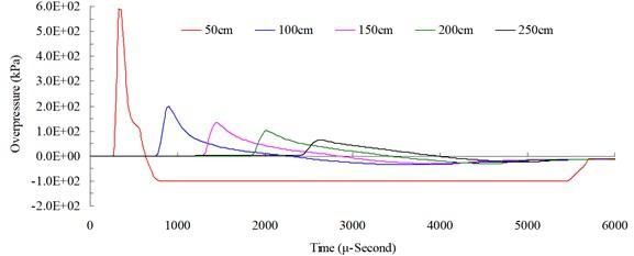 Free-field blast pressure duration curves