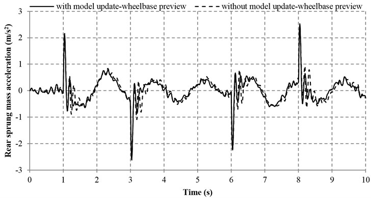 Sprung mass acceleration with and without model adaptive wheelbase preview