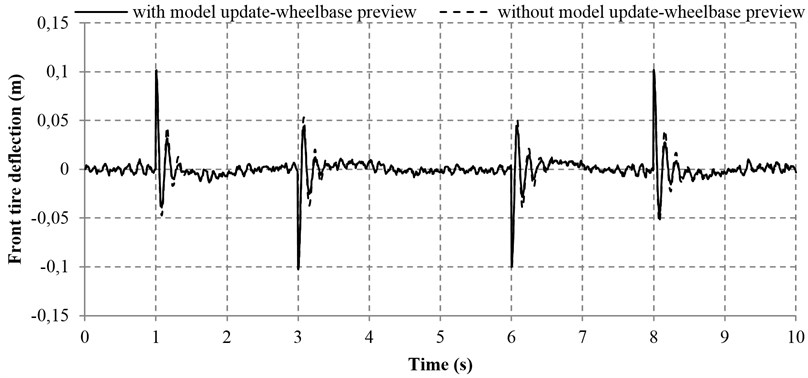 Tire deflections with and without model adaptive wheelbase preview