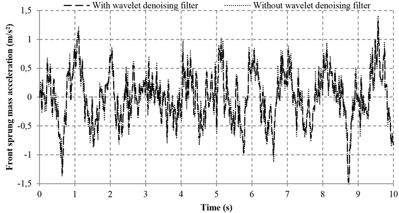 Sprung mass acceleration with and without wavelet denoising filter