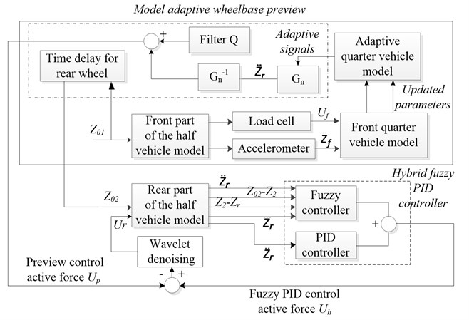 Construction and signal flow of the proposed control method and simulation model