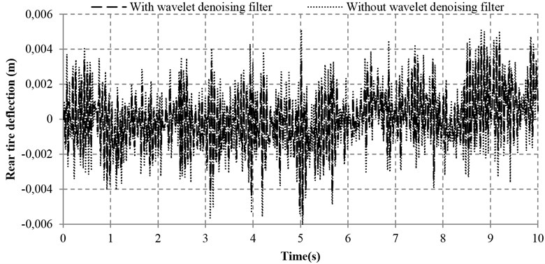 Tire deflections with and without wavelet denoising filter