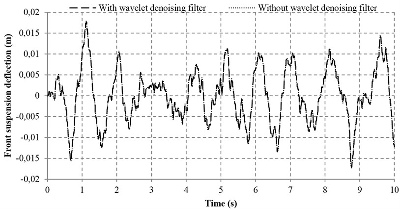 Suspension deflections with and without wavelet denoising filter