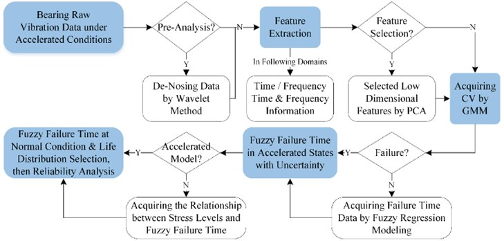 The scheme of fuzzy analysis for bearing vibration signal under accelerated degradation testing