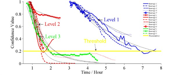 The degradation processes for bearings under three accelerated levels with their fitted paths