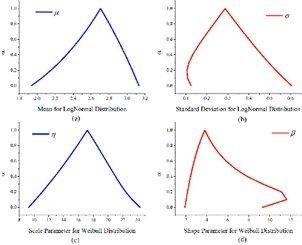 a) Fuzzy acceleration factors under three different operating conditions, b) fuzzy parameters for two life distributions: Log-normal (.a, .b) and Weibull (.c, .d)