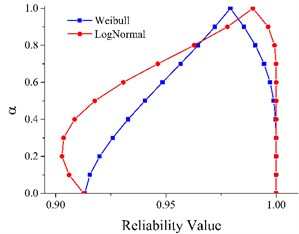 Fuzzy reliability under two life distributions at time interval [7, 8] (h)
