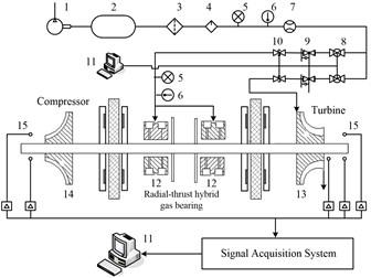 Structure of experimental system: 1. Air compressor, 2. Gas tank, 3. Filter, 4. Dryer, 5.Pressure gauge, 6.Thermometer, 7. Flow meter, 8. Pressure stabilizing valve, 9. Electro-pneumatic air regulator,  10. Safety shut-off valves, 11. Computer, 12. Radial-thrust hybrid gas bearing, 13. Turbine,  14. Compressor data acquisition, 15. Eddy current displace sensor