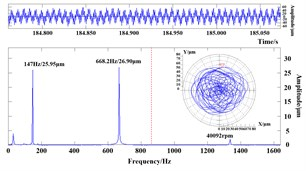 Spectral analysis maps and the orbits of shaft center for CF region