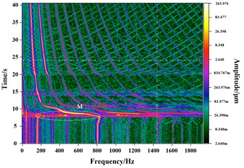 Three-dimensional spectrums for speed-up and speed-down process at vertical direction  of turbine end