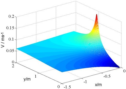 Fluid velocity with V∞=0.06m/s and H= 1m