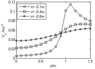Vx-x, Vx-y, Vy-x and Vy-y curves when V∞= 0.06m/s and H= 1m  at various values of x or y