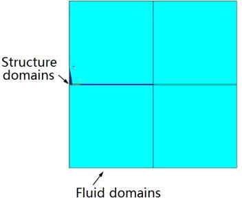 FEM model of fluid flow around an elastic plate
