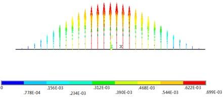 Deformation profile of FEM